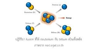 เตาปฏิกรณ์ต้นแบบของโครงการ ITER ใกล้จะเป็นจริง