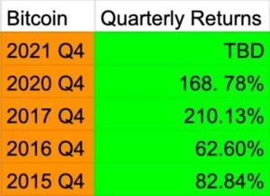 "Market Cap. ""Bitcoin"" โต 360% พุ่งทะลุ 9 แสนล้านเหรียญสหรัฐ แซง Facebook ที่โตแค่ 22%"