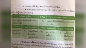 โซเชียลฯ แห่วิจารณ์หลังพบหนังสือเรียนภาษาไทยชั้น ม.3 ชี้นำด้านการเมือง