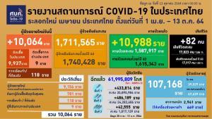 เศร้า! โควิดคร่าพยาบาลเพิ่ม 1 เสียชีวิตนอก รพ.1 ทั้งประเทศรักษาตัวอยู่ 107,168 ราย