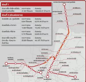 """""""รถไฟสีแดง"""" อภิมหาโปรเจกต์3แสนล้าน จับตาเลือกโมเดลPPP""""รัฐลงโยธาเอง/เอกชนสัมปทานเหมาเข่ง"""""""