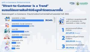 ETDA คาดมูลค่าอีคอมเมิร์ซประเทศไทยในปี 2564 อยู่ที่ 4.01 ล้านล้านบาท