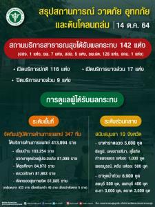 ปลัด สธ.กำชับสถานพยาบาล 1,576 แห่ง 23 จังหวัด เตรียมพร้อมรับมือความเสี่ยงน้ำท่วมจากมรสุม