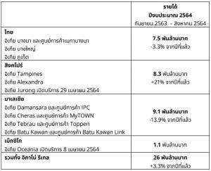 'แฟรนไชส์ อิเกีย' ในเอเชียตะวันออกเฉียงใต้และเม็กซิโก รายได้รวมปรับขึ้น 3.3% โควิด-19 ดันยอดอีคอมเมิร์ซเพิ่มสูงขึ้น