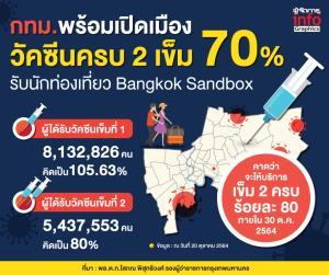 พร้อมเปิดเมือง! รับนักท่องเที่ยว ตามแนวทาง Bangkok Sandbox