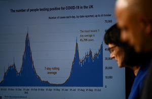น่ากังวล! UK พบผู้ติดเชื้อใหม่โควิด-19 รายสัปดาห์สูงสุดในรอบหลายเดือน
